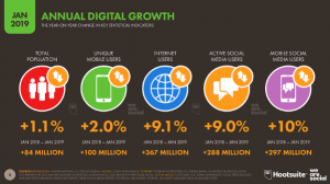 Annual Growth of Online Users 2019